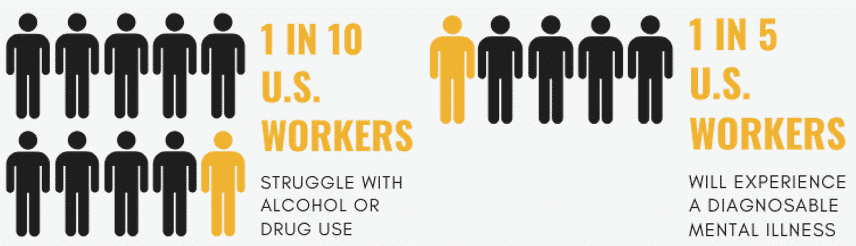 Illustration: Number of Workers Struggling with Behavioral Health Issues